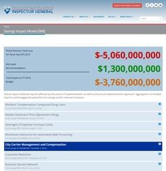 USPSOIG.gov SIM - Report Selected